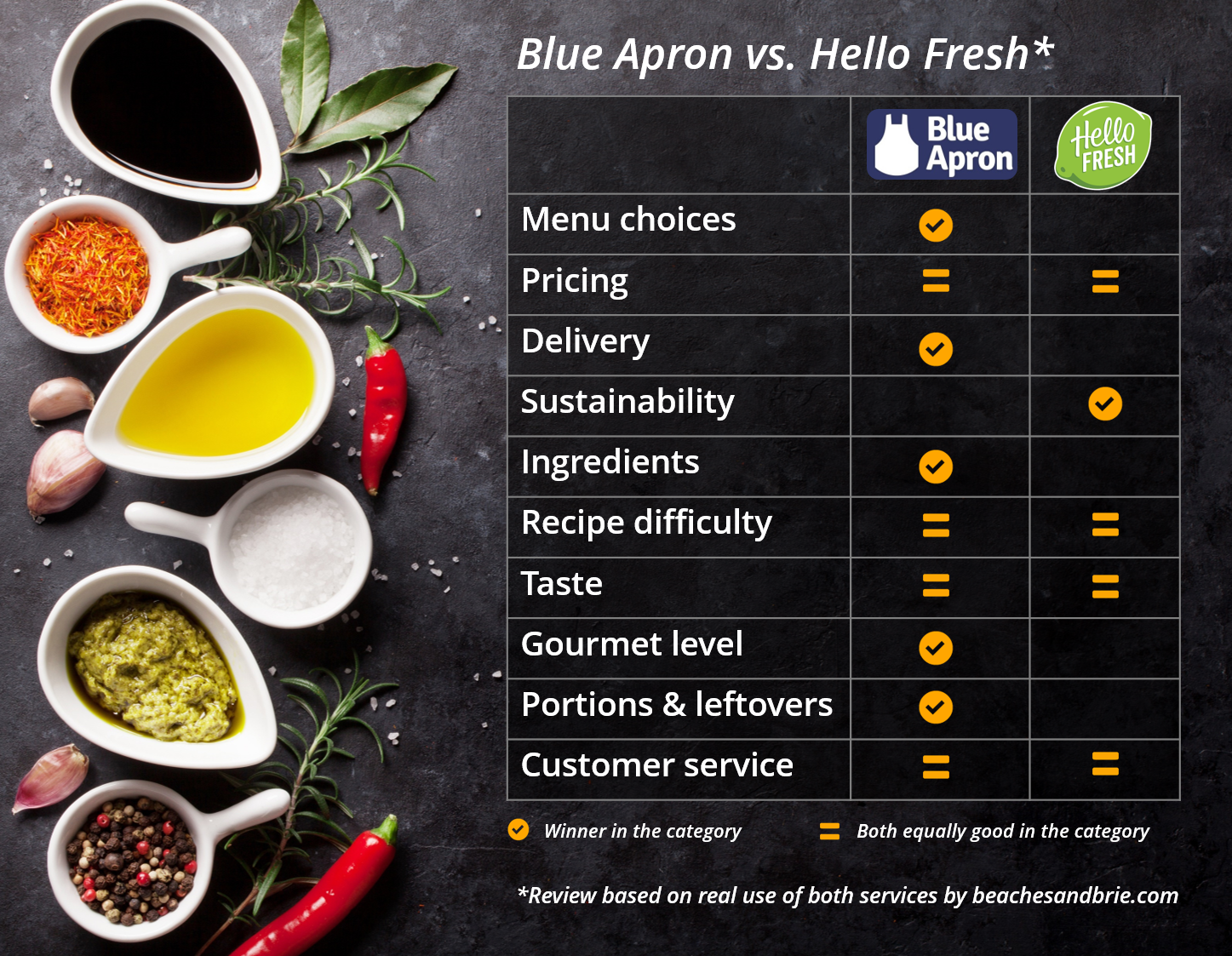 Blue Apron vs. Hello Fresh Beaches and Brie Cristina Nogueras Comparison
